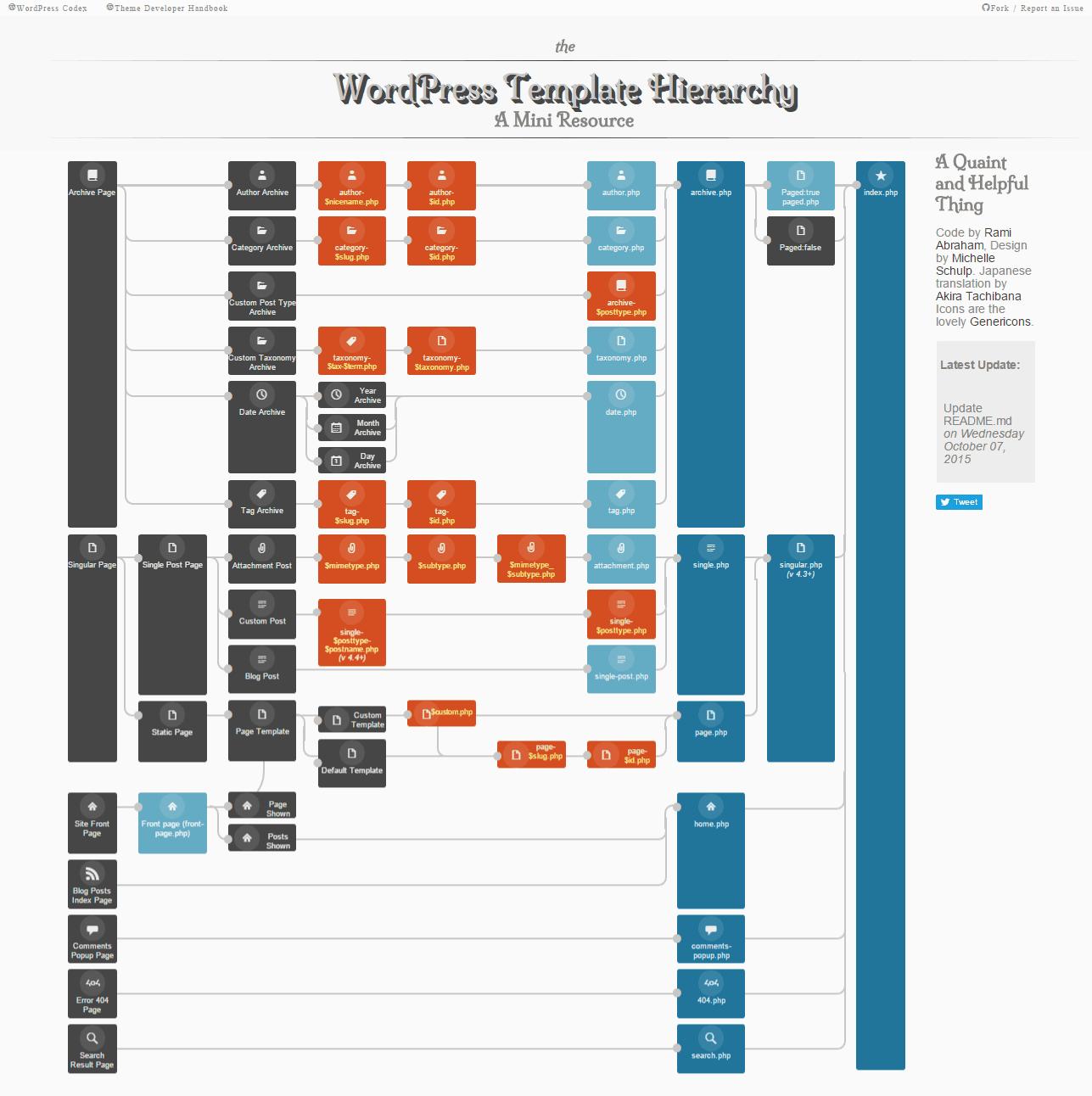 WordPress Template Hierarchy Visualization