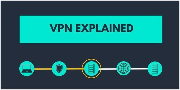 utilize a VPN for wordpress