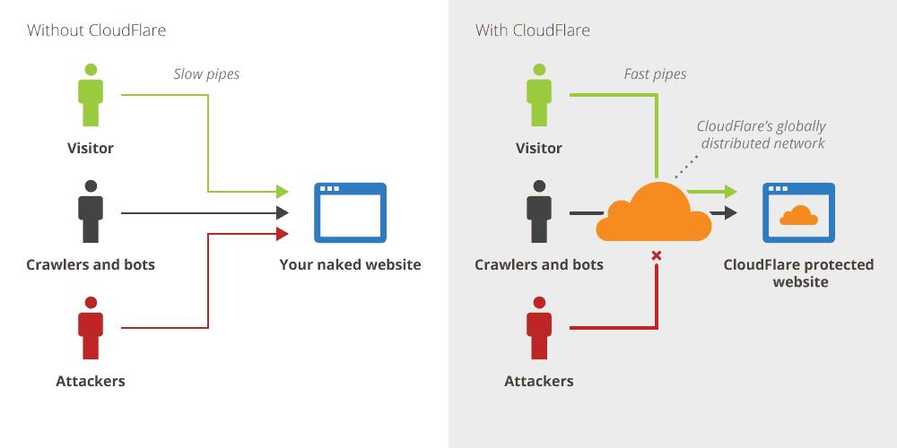 Web hosting anchors