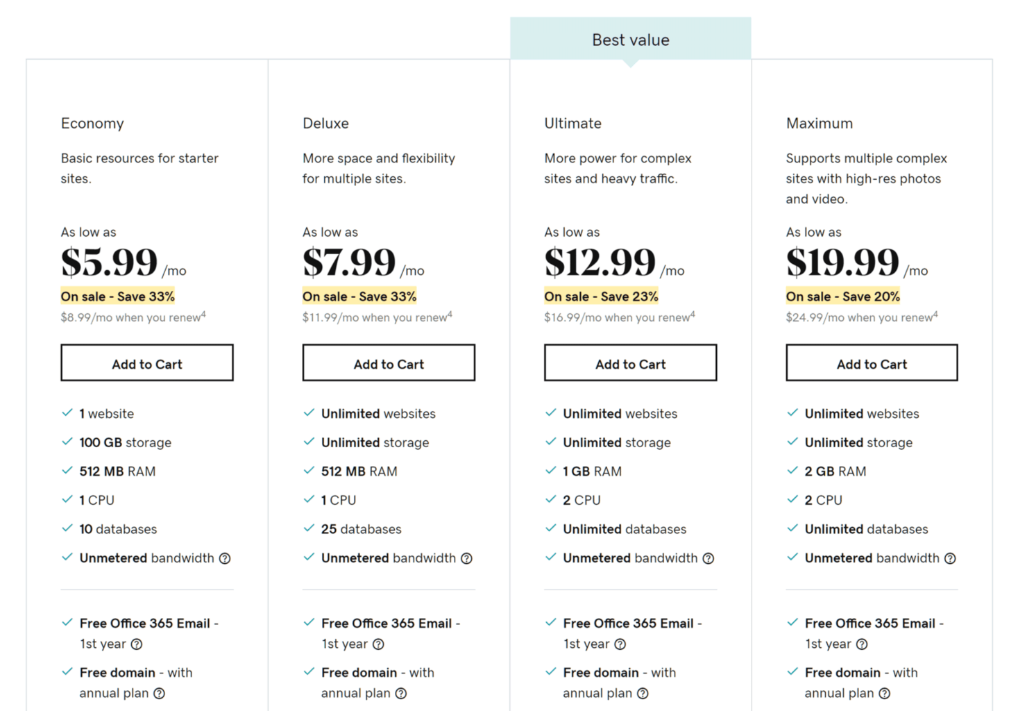 GoDaddy-cheap wordpress hosting price