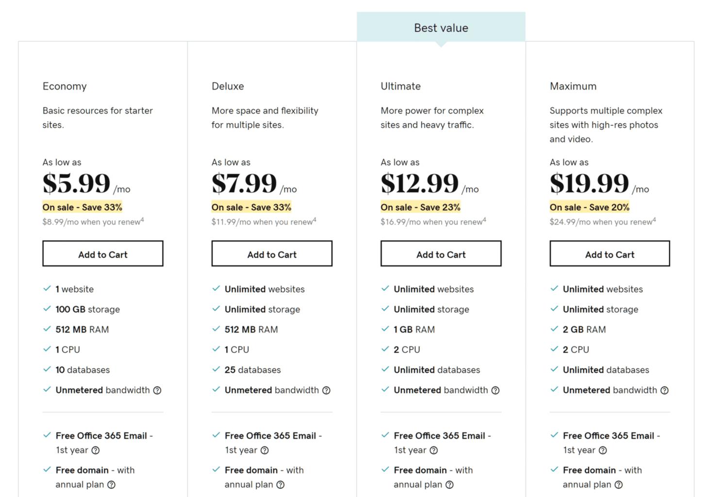 GoDaddy-cheap wordpress hosting price