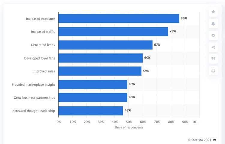 Benefits of using social media for marketing worldwide 2020